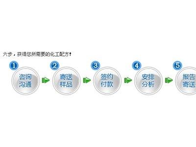 禾川化学KP-140涂料增稠剂粉末涂料配方还原-粉末涂料配方分析