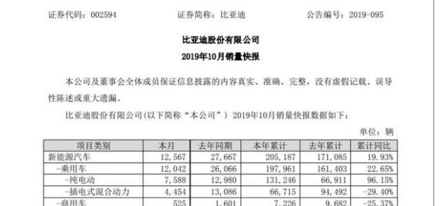 比亚迪2019年10月汽车销量4.1万辆 下降15.19% 新能源车跌55%